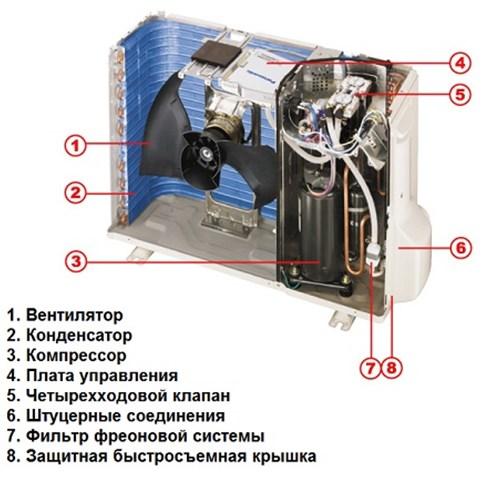 Конструкция наружного блока сплит-системы