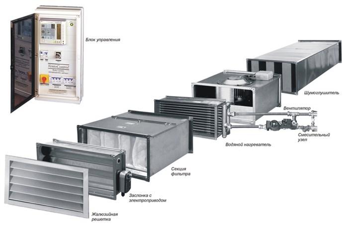 Приточно-вытяжное оборудование с рекуперацией воздуха