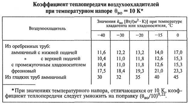 Клэффициент теплопередачи воздухоохладителей при температурном напоре 10K