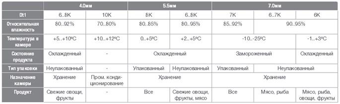 Зависимость охлаждающих параметров от шага оребрения