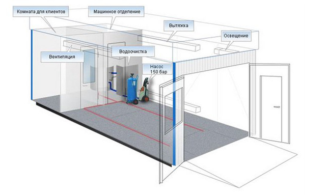 Система вентиляции моечного комплекса