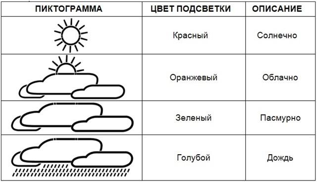 Символы прогноза погоды