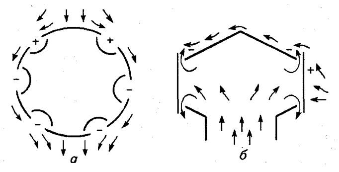 Распределение воздушных потоков