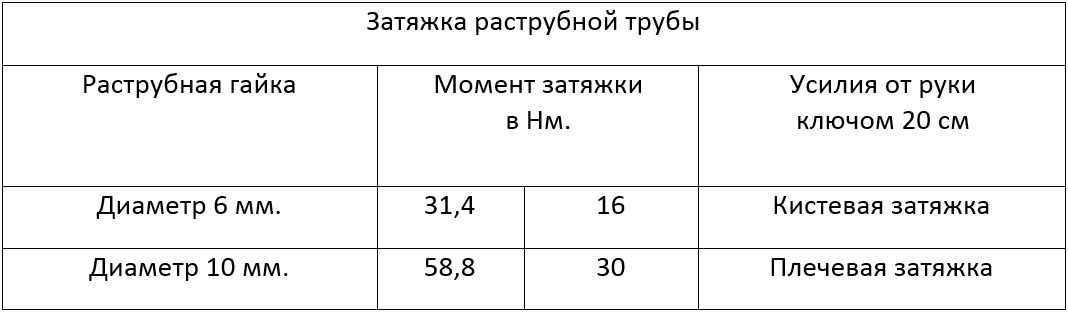 Таблица усилия затяжки