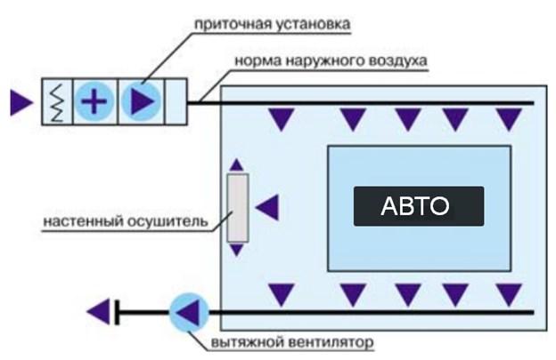 Схема с настенным осушителем
