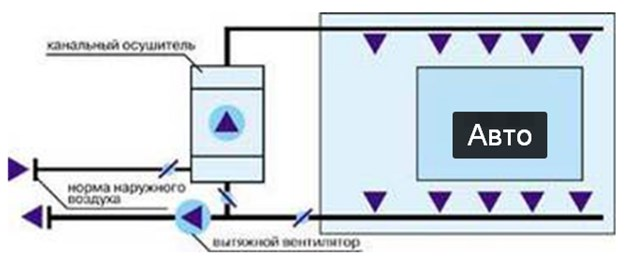 Схема с канальным осушителем