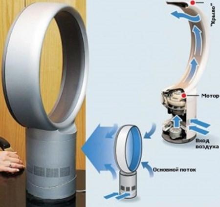 Основные конструктивные элементы вентилятора