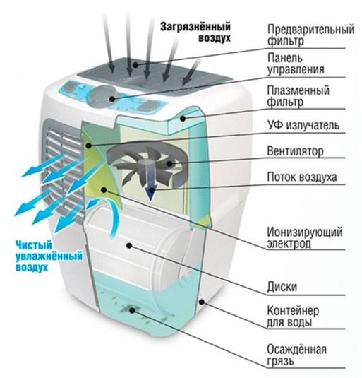 Устройство биполярного ионизатора