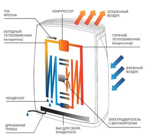 Конструкция испарительного осушителя