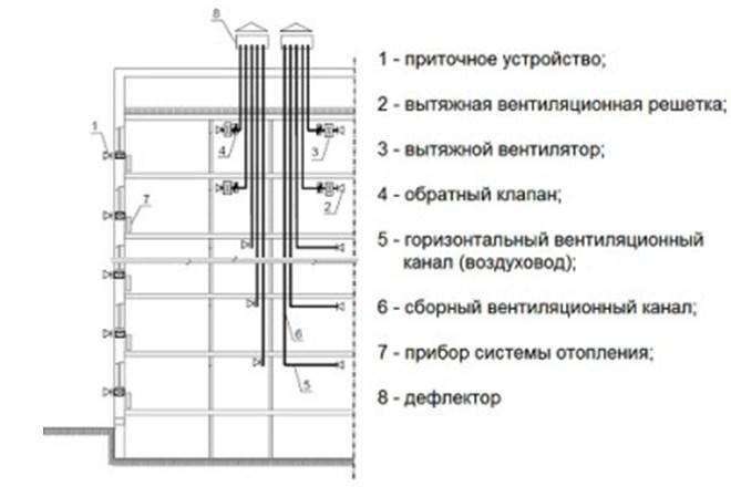 Система раздельных вентканалов