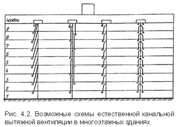 Возможные схемы вентиляции