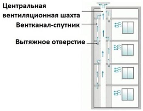 Центральная система вентиляция многоэтажного дома