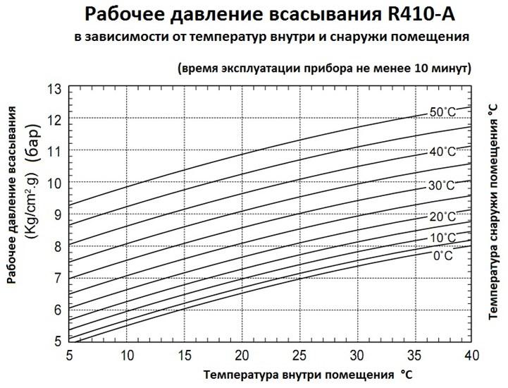 Давление всасывания фреона R410-A