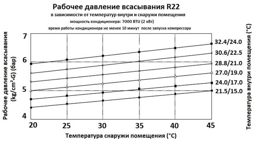 Давление всасывания фреона R22