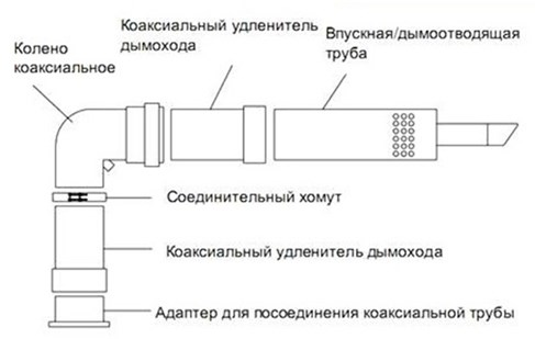 Основные элементы дымохода