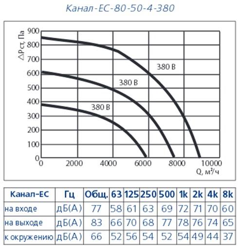 Канал ЕС-80-50-4-380