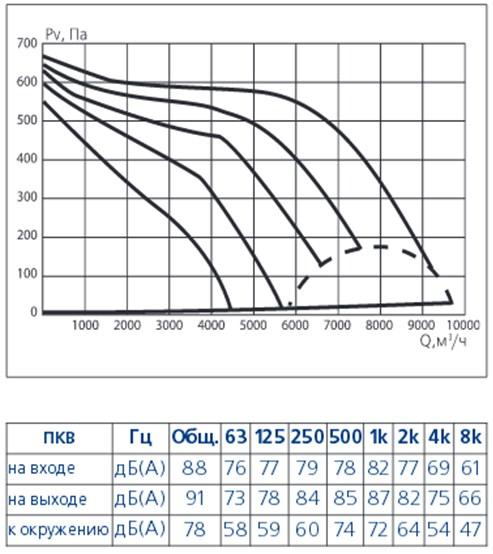 Канал ПКВ-90-50-6-380