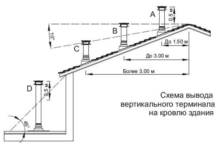 Схема вывода терминала на кровлю здания