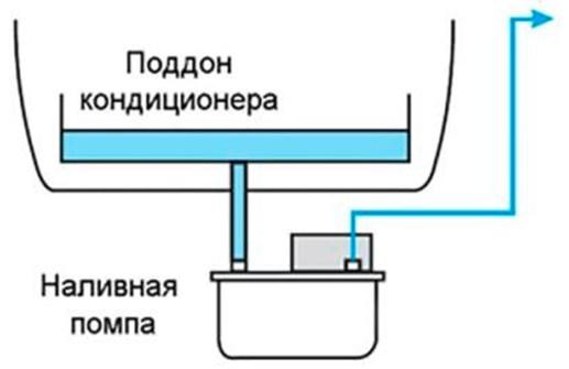 Расположение наливной помпы