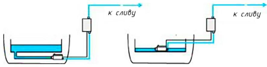 Расположение резервуара для конденсата