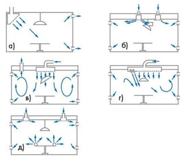 Схемы вентиляции опреационной