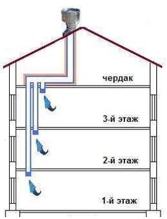 Объединение воздуховодов