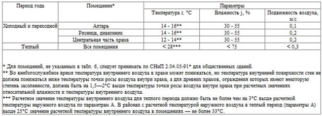 Зависимость параметров воздуха от времени года