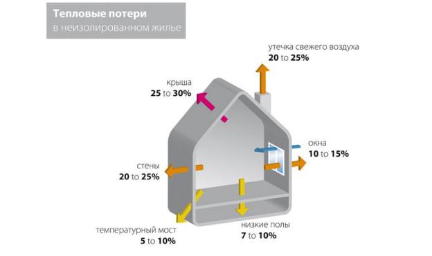 Проектирование вентиляции стен