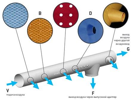 Конструкция воздуховода