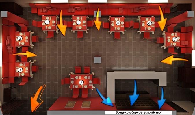 Задачи вентиляционной системы для кальянной комнаты