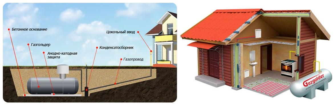 Варианты расположения газгольдера