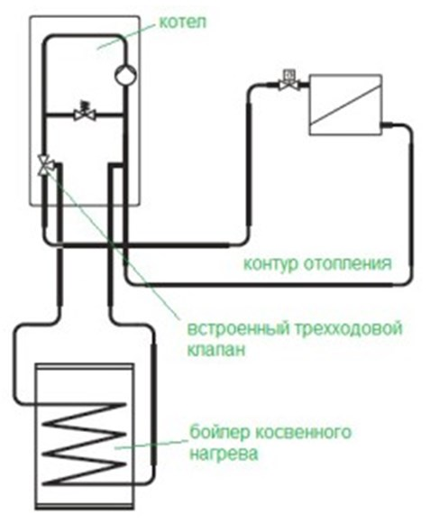 Обвязка газового котла отопления с бойлером