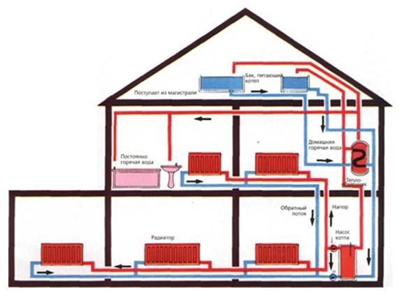 Типовая схема газового отопления двухэтажного частного дома