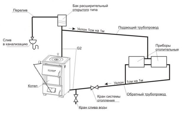 Упрощенная схема системы отопления