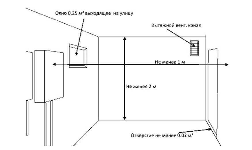 Правила установки газового котла