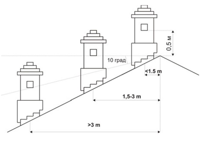 Высота оголовка дымохода, в зависимости от месторасположения на крыше