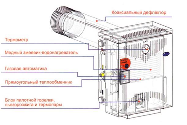 Почему тухнет газовый напольный котел 22
