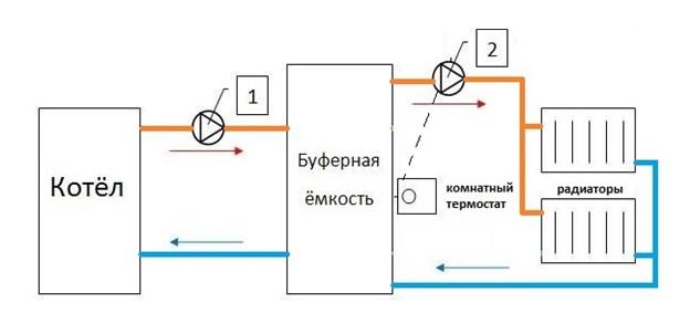Принцип работы буферной емкости