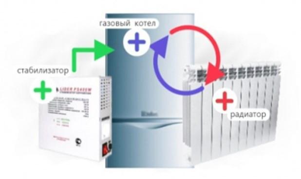 Фото: Выбираем стабилизатор для котла отопления