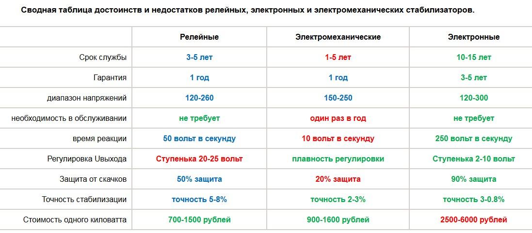 Сводная таблица характеристик стабилизаторов