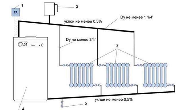 Простейшая гравитационная схема обогрева