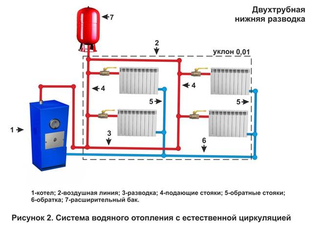 Двухтрубная система отопления с нижней разводкой своими руками
