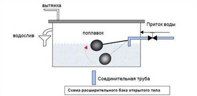 Схема расширительного бачка открытого типа