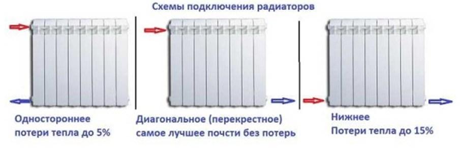Способ подключения радиаторов