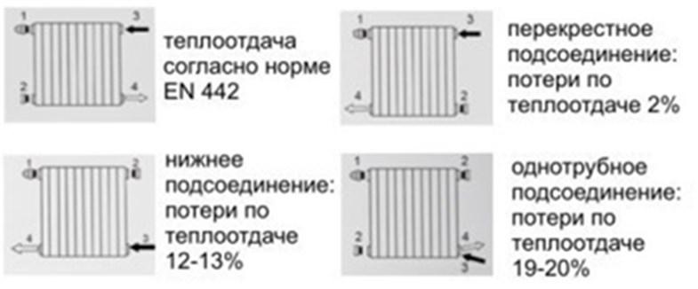Подключение радиаторов при двухтрубной схеме отопления