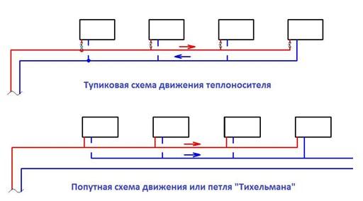 Способы прокладки магистрали