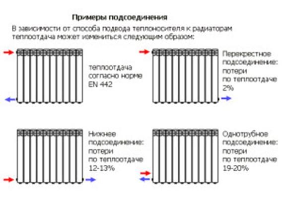 Теплопотери от способа подключения радиаторов