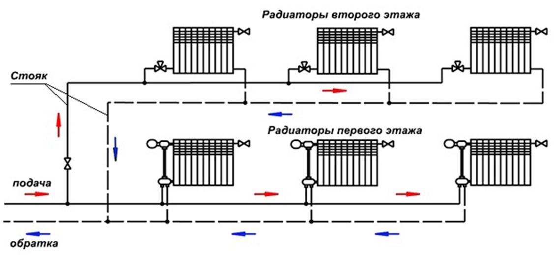 Схема тупиковой системы отопления