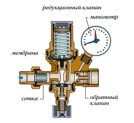 Конструктивные элементы автоматического клапана
