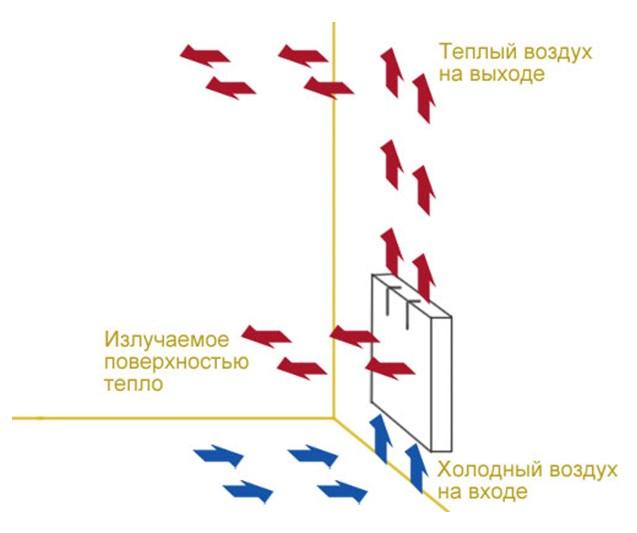 Движение воздушных масс при работе конвектора